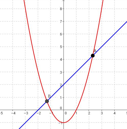 Visión gráfica del sistema de ecuaciones y=x^2-1 e y=x+2