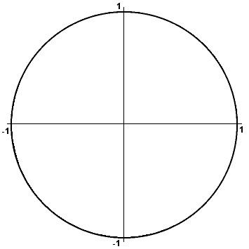 circunferencia unidad