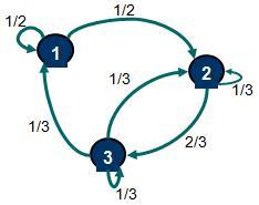 Grafo orientado